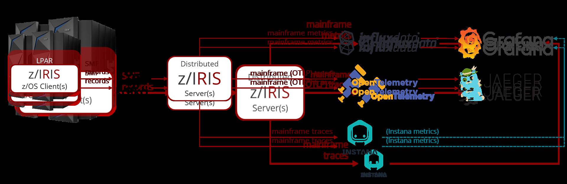 z/IRIS with OpenTelemetry