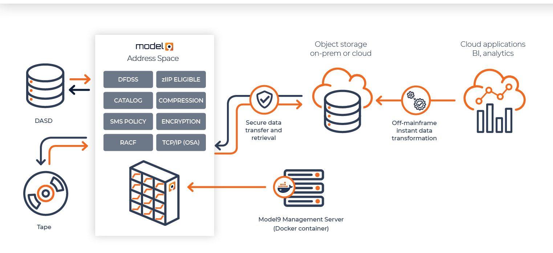 Model9 Cloud Data Manager für Mainframe Architektur