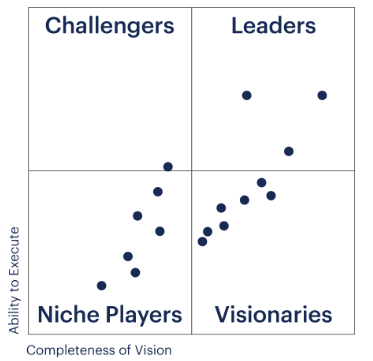 Gartner Magic Quadrant for Distributed File Systems and Object Storage
