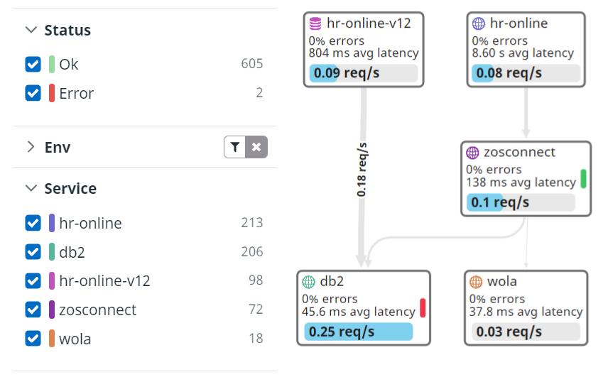 z/IRIS mainframe-inclusive service map in Datadog